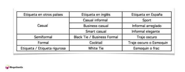 equivalencias codigos vestimenta españa y extranjero